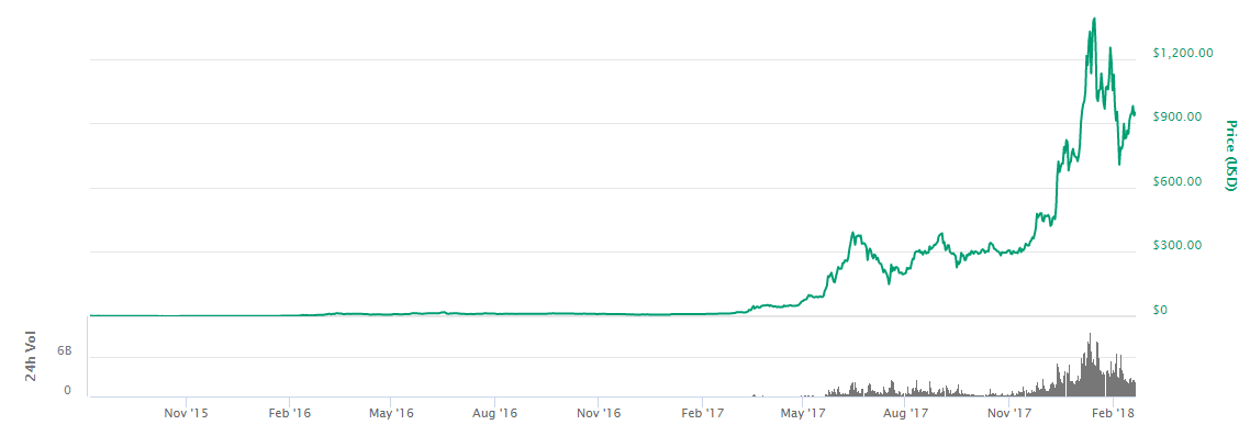 ETH時価総額